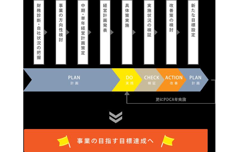 起業成功のためのロードマップ